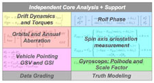 The GP-B data analysis 'Standard Model.'
