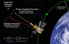 Composite image showing the geodetic and frame-dragging measurements being made by the GP-B experiment in orbit.