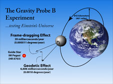 General relativity predicts that the gyroscopes will drift 6,606 milliarcseconds in the plane of the spacecraft's orbit and 39 milliarcseconds in the plane of Earth's equatorial rotation.