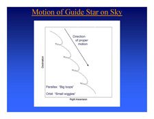 Drawing of the proper motion of the GP-B guide star, IM Pegasi.