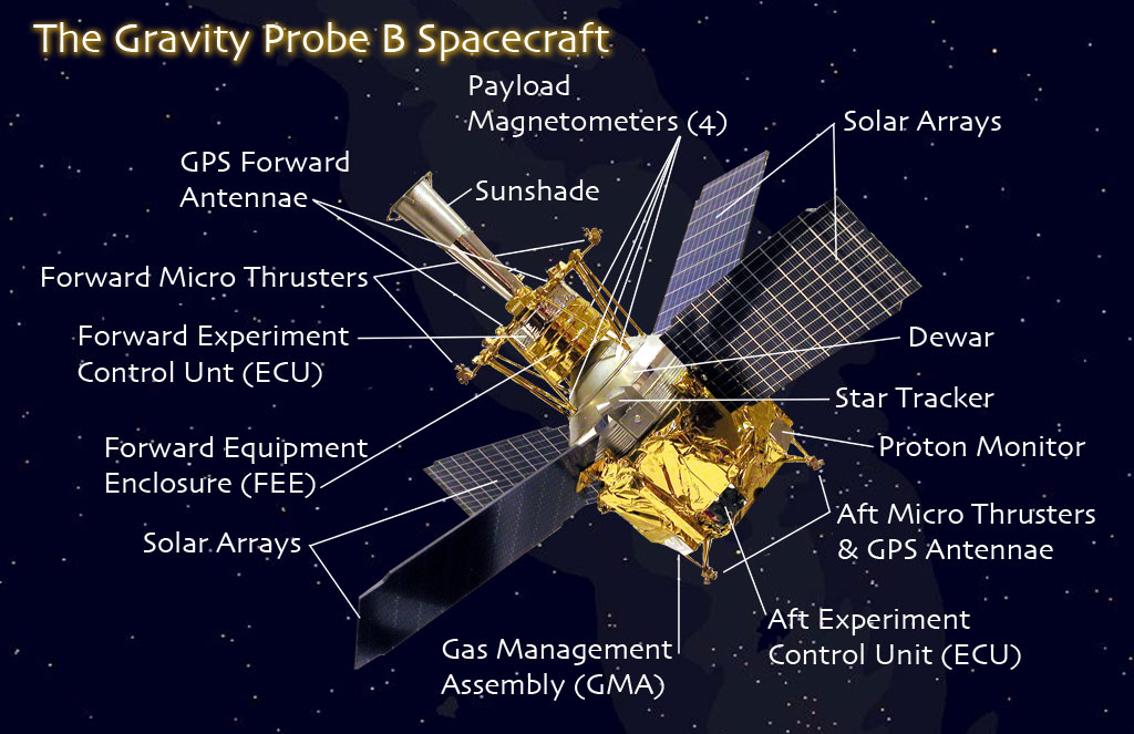 space probes and their parts -#main