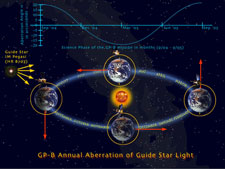 Illustration of the annual aberration of starlight calibrating signal for GP-B.