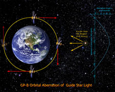 Illustration of the orbital aberration of starlight calibrating signal for GP-B.