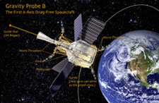 GP-B is the second fully drag-free satellite ever flown.