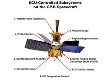 Names and locations of the subsystems controlled by the Experiment Control Units (ECU).