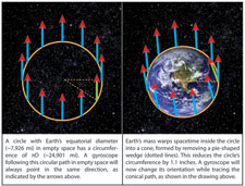 Diagrams illustrating the missing inch caused by geodetic warping of spacetime.