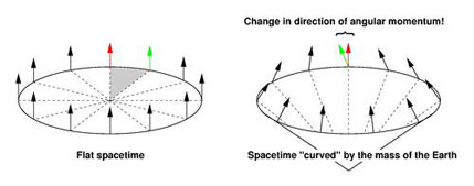 Geodetic precession and the missing inch
