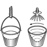 Drawing of Newton's Bucket