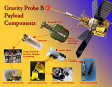 The GP-B payload components.