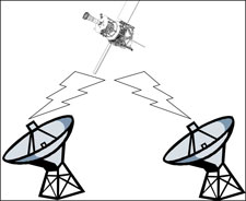 Illustration of the GP-B spacecraft communicating with NASA ground tracking stations.