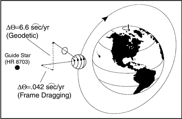 Drawing Lines Sound Effect : Gravity probe b geodetic effect within an american