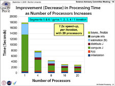 Parallel processing reductions in data analysis time.