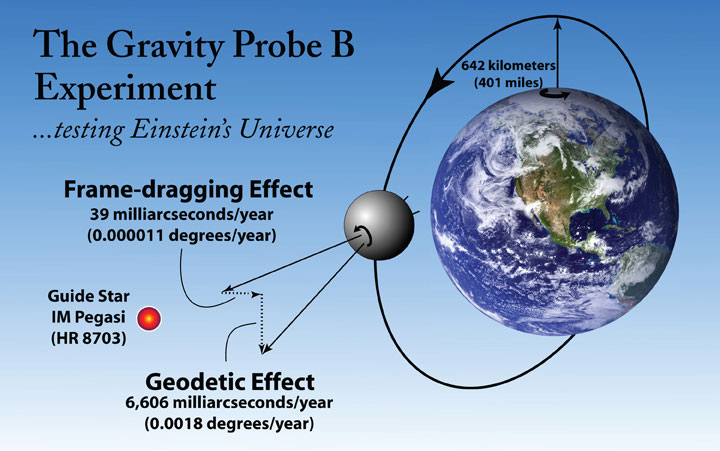 the effect of gravity on the