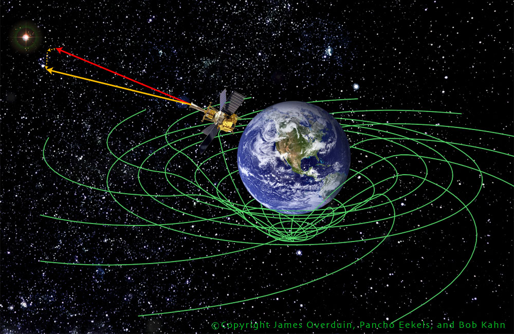 Gp b spacetime spin for Space time curvature