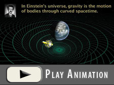 Animation showing Albert Einstein's concept of gravity as warped and twisted spacetime.