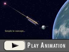 Animation showing the conceptual simplicity of the GP-B experiment.