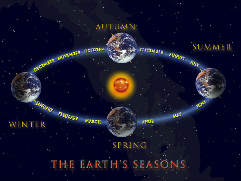 Why Planets Have Seasons